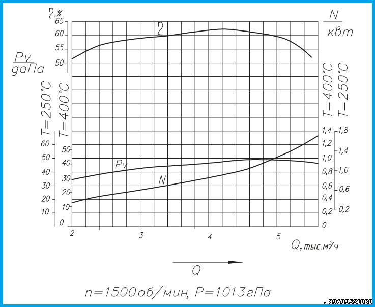 Аэродинамические характеристики ДН 3.5